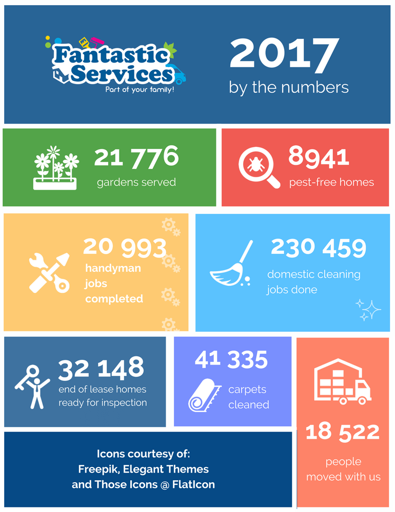 2017 by the numbers Fantastic Services