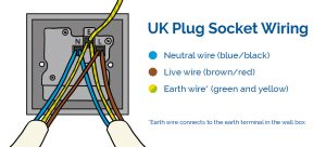 UK single plug socket wiring diagram