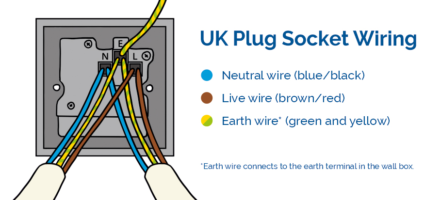 UK single plug socket wiring diagram