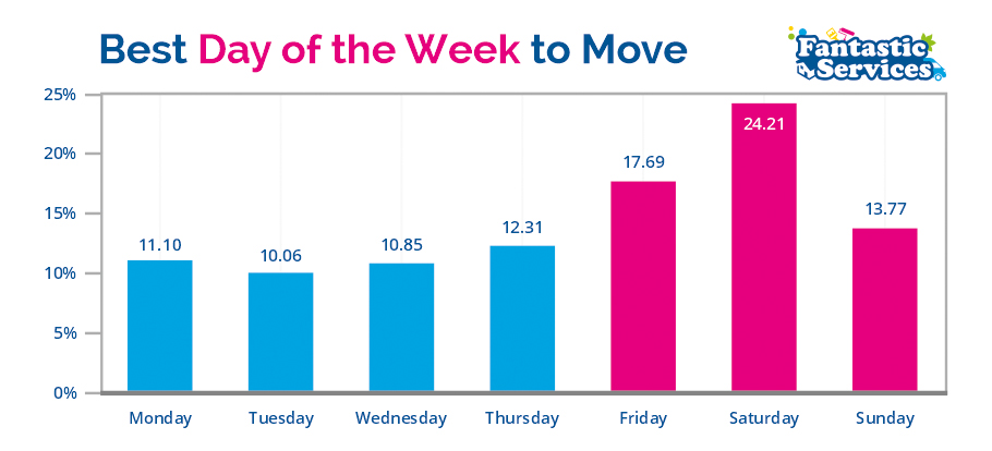best day of the week to move diagram