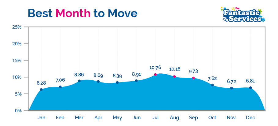 best month to move diagram