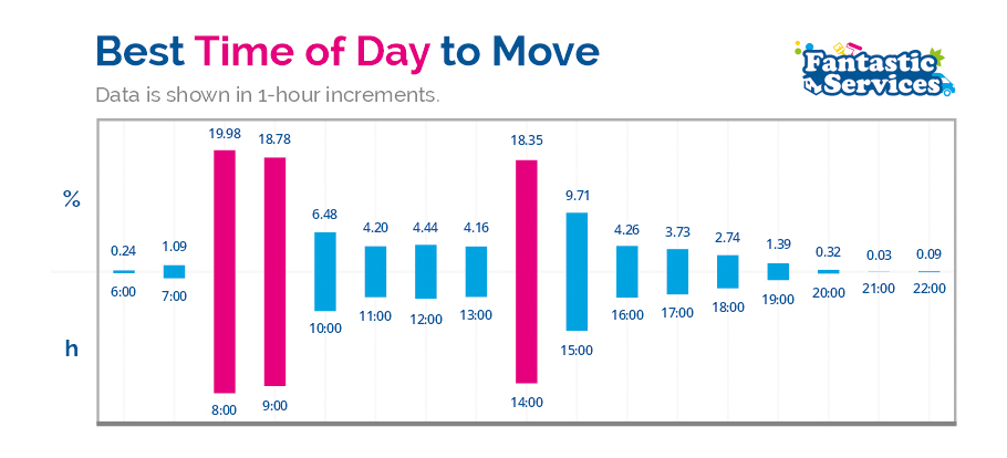 best time to move diagram